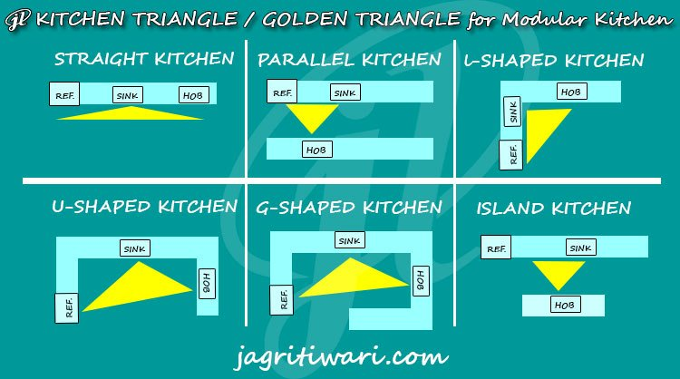 Kitchen Triangle or the Golden Triangle for Modular Kitchen
